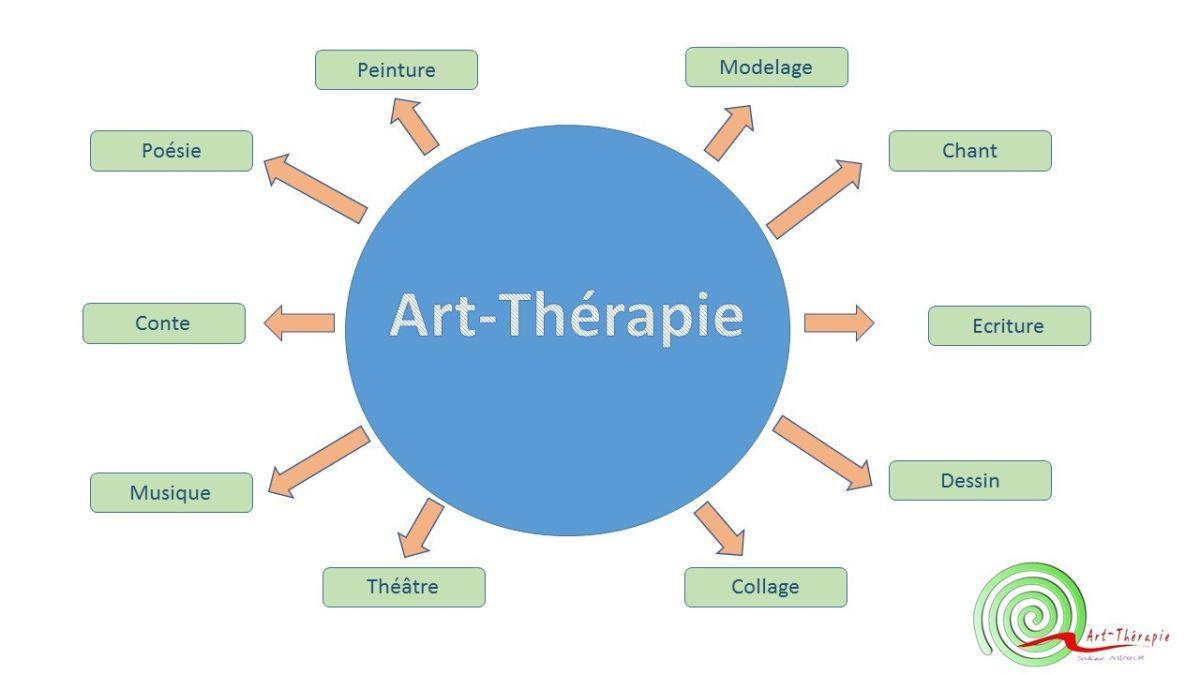 art therapie ascbm. Black Bedroom Furniture Sets. Home Design Ideas